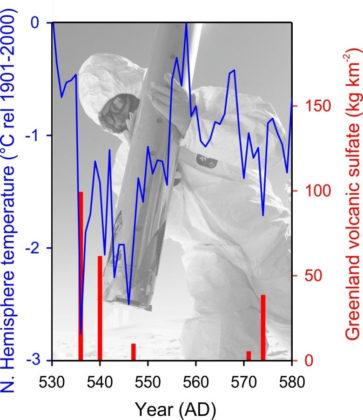 Forçages climatiques suite aux éruptions volcaniques du VIème siècle