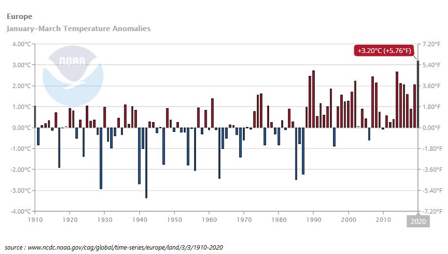 Graphique montrant les anomalies de temperatures pour les mois d'hiver (janvier - fevrier - mars) depuis 1900