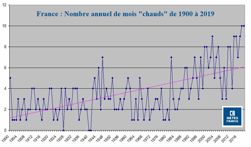 Graphique montrant l'augmentation du nombre de mois chauds par annee depuis 1900