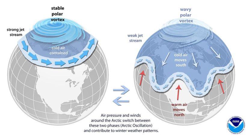 schema explicatif du fonctionnement du vortex polaire