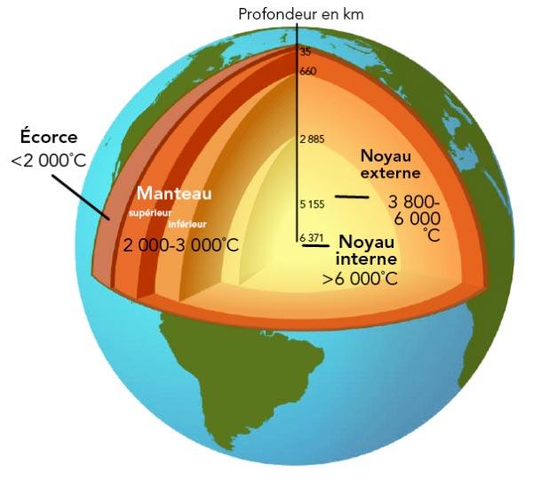 diagramme de la strcuture interne de la terre