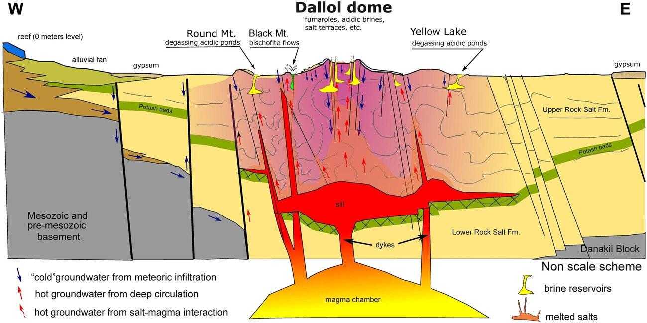 Schéma du système hydrogéothermique du dôme de Dallol