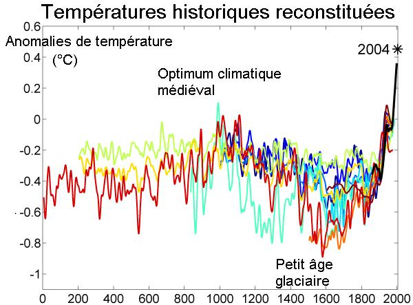 Schéma d'évolution des températures mondiales reconstituées depuis 2 000 ans.