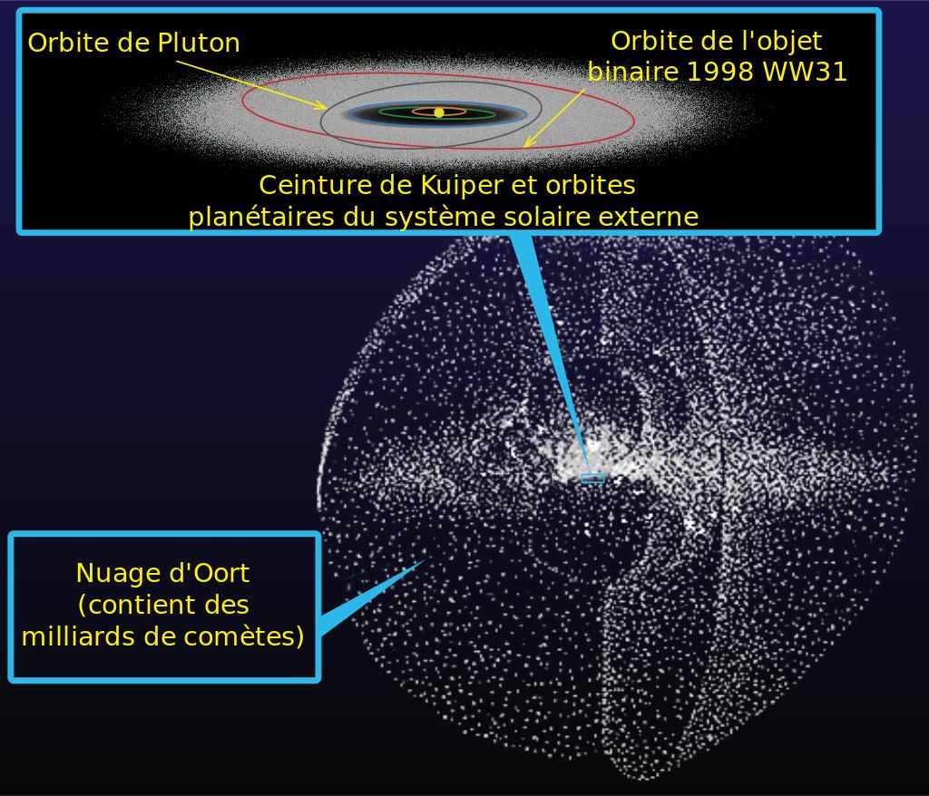 Schéma représentant le nuage d'Oort avec les comètes à longues périodes.