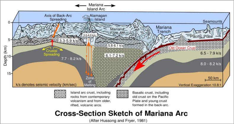 Coupe transversale de la fosse des Mariannes dans le Pacifique.