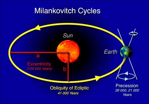 Schématisation des cycles de Milankovitch