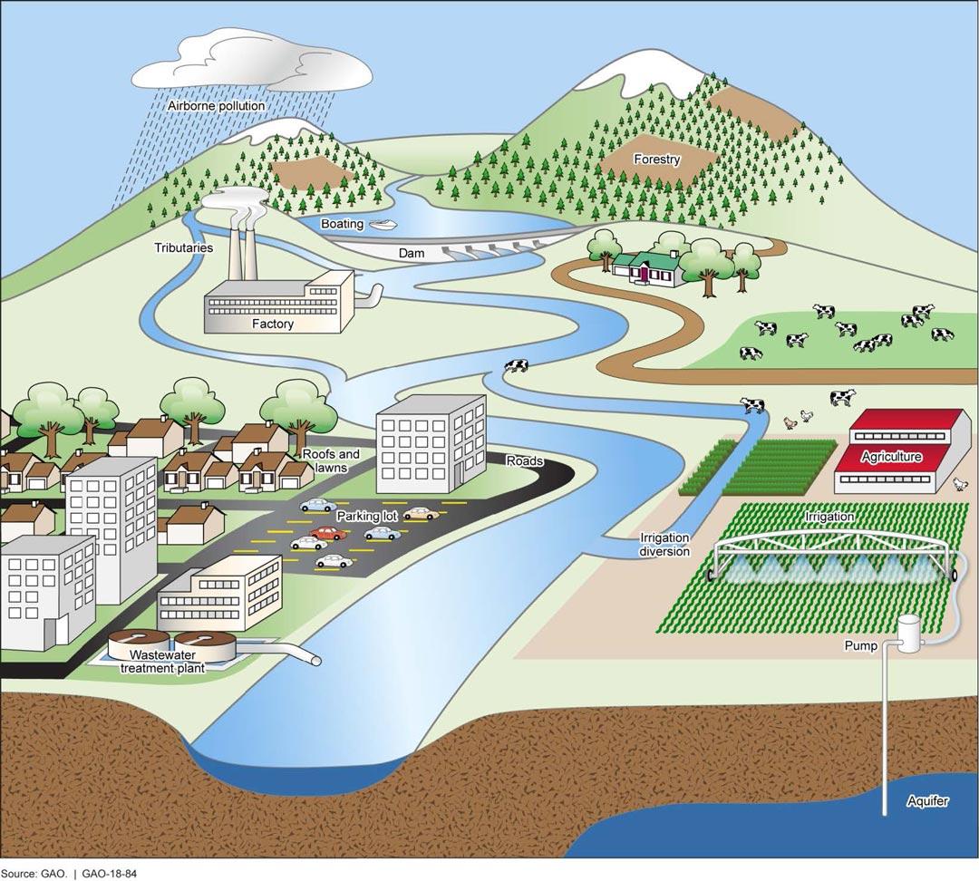 Schéma des différentes sources de pollution dans les cours d'eau liés aux activités humaines.