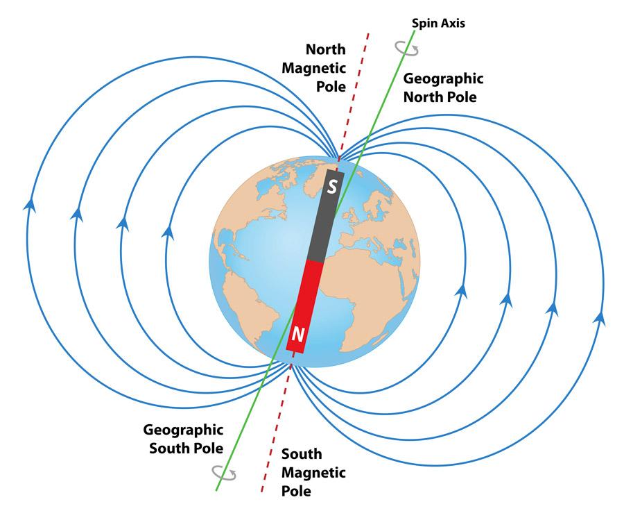 Les champs magnetiques terrestres et les poles