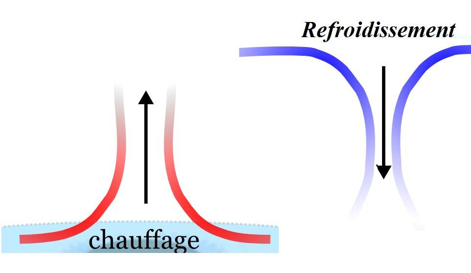 Schema du principe de la convection atmospherique