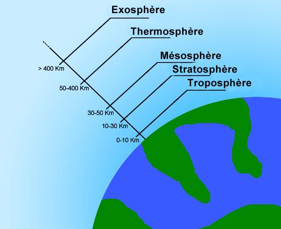 Schema des differentes couches de l'atmosphere terrestre