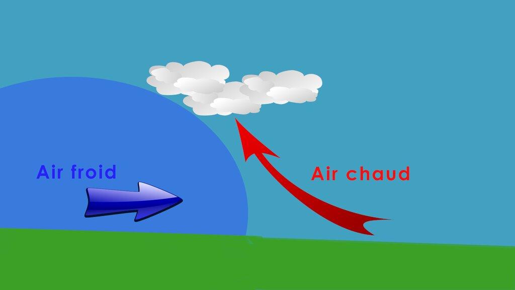 Formation de nuages lors de la rencontre frontale de deux masses d'air de temperatures differentes