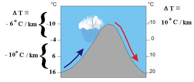 Schema du principe de formation des nuages par le soulevement orographique