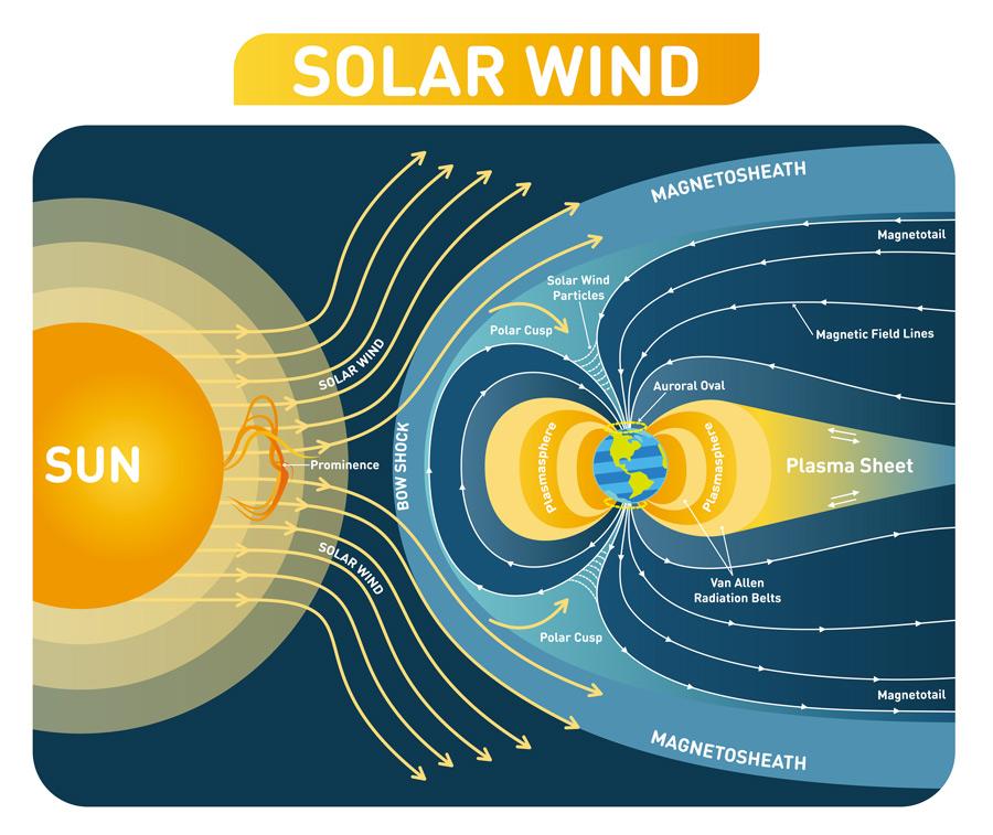 La rencontre du vent solaire et du champ magnetique terrestre
